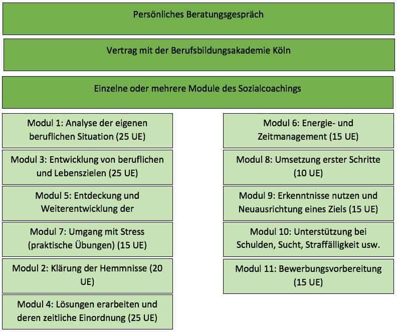 Sozialcoaching, Angebote der bba Köln